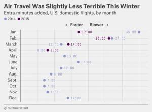 Air Travel Statistics