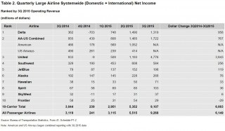 Table 2. Quarterly Large Airline Systemwide (Domestic + International) Net Income