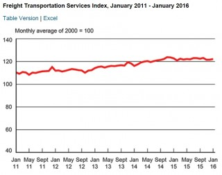 Freight Transportation Service Index January 2016