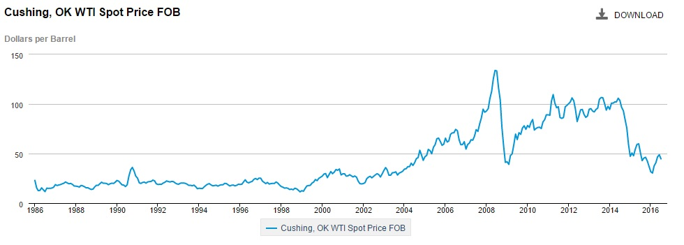 cushing ok wti spot price fob dollars per barrel