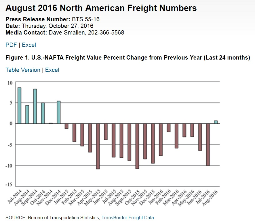 North American Freight Numbers BTS Statistics Release August 2016