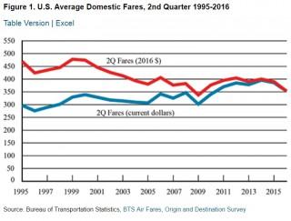 US Airline domestic air fare prices Q2 2016