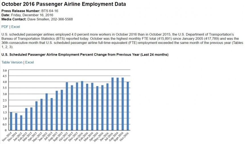 October 2016 US Passenger Airline Employment Data