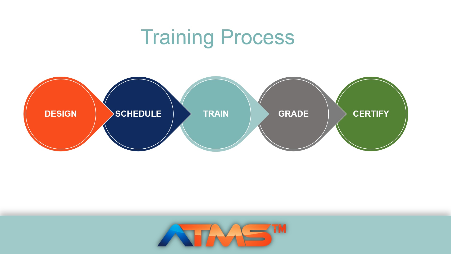 training process diagram