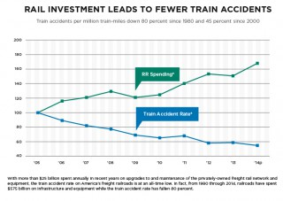 Association of American Railroads AAR Safety - Train Accidents